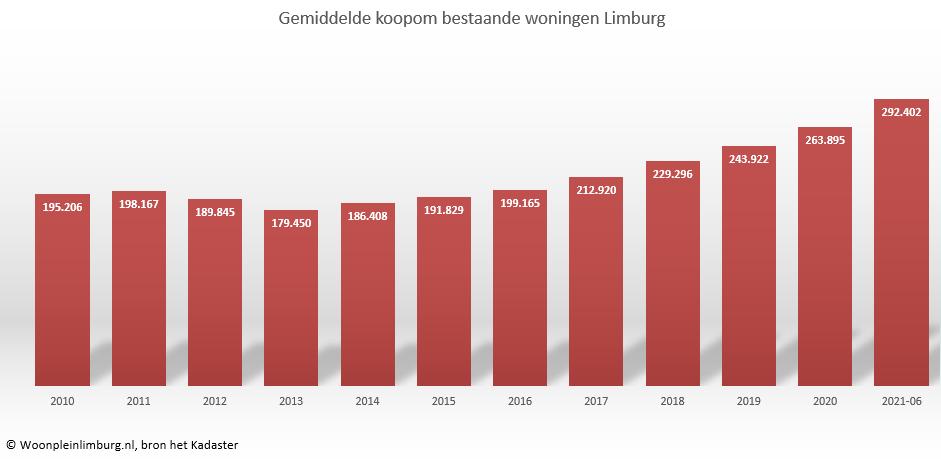 Woonplein Limburg